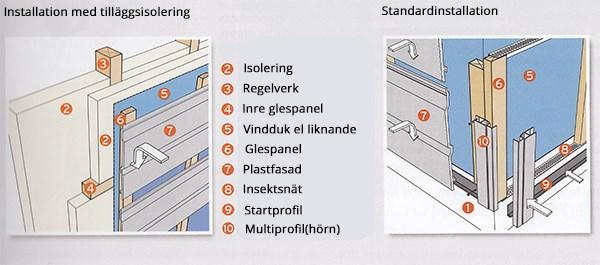 Standardinstallation av plastfasad